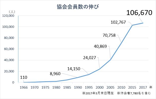 会員数の推移グラフ