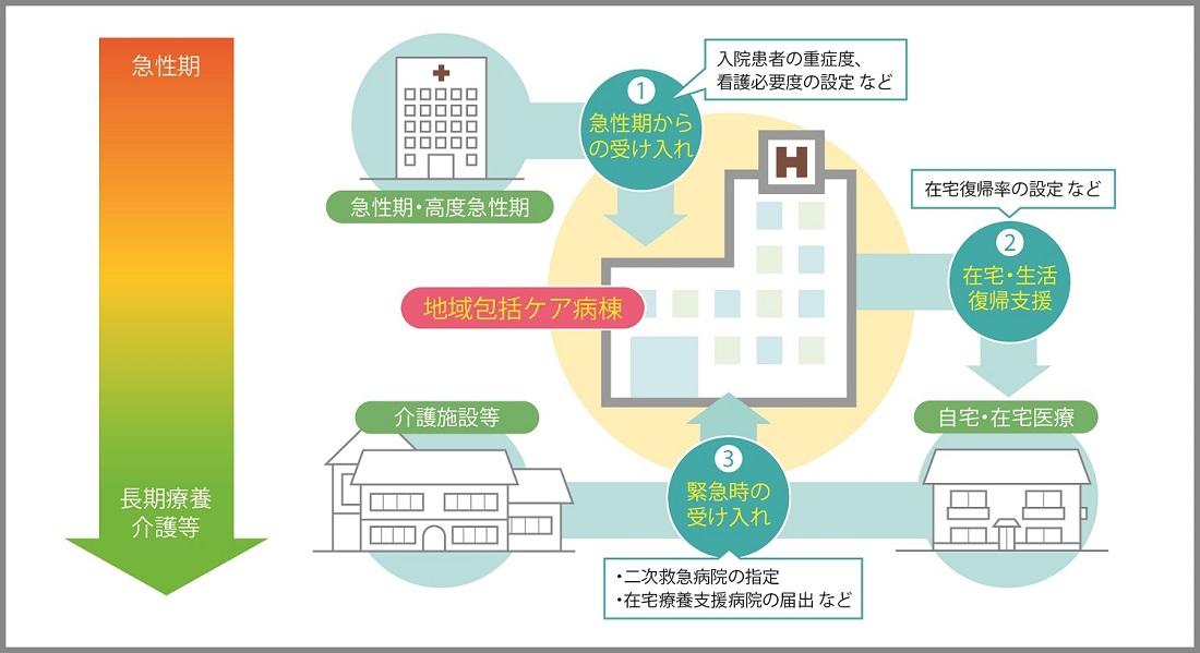 No.18 特集「地域包括ケア病棟~地域をつなぐ医療と ...
